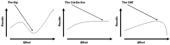 the_dip_cul_de_sac_cliff_seth_godin1
